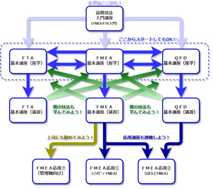 品質技法体系図
